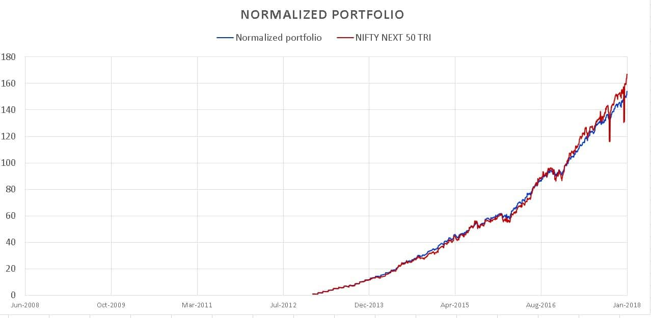 Mutual Fund Portfolio Growth Visualizer: Index Benchmarking