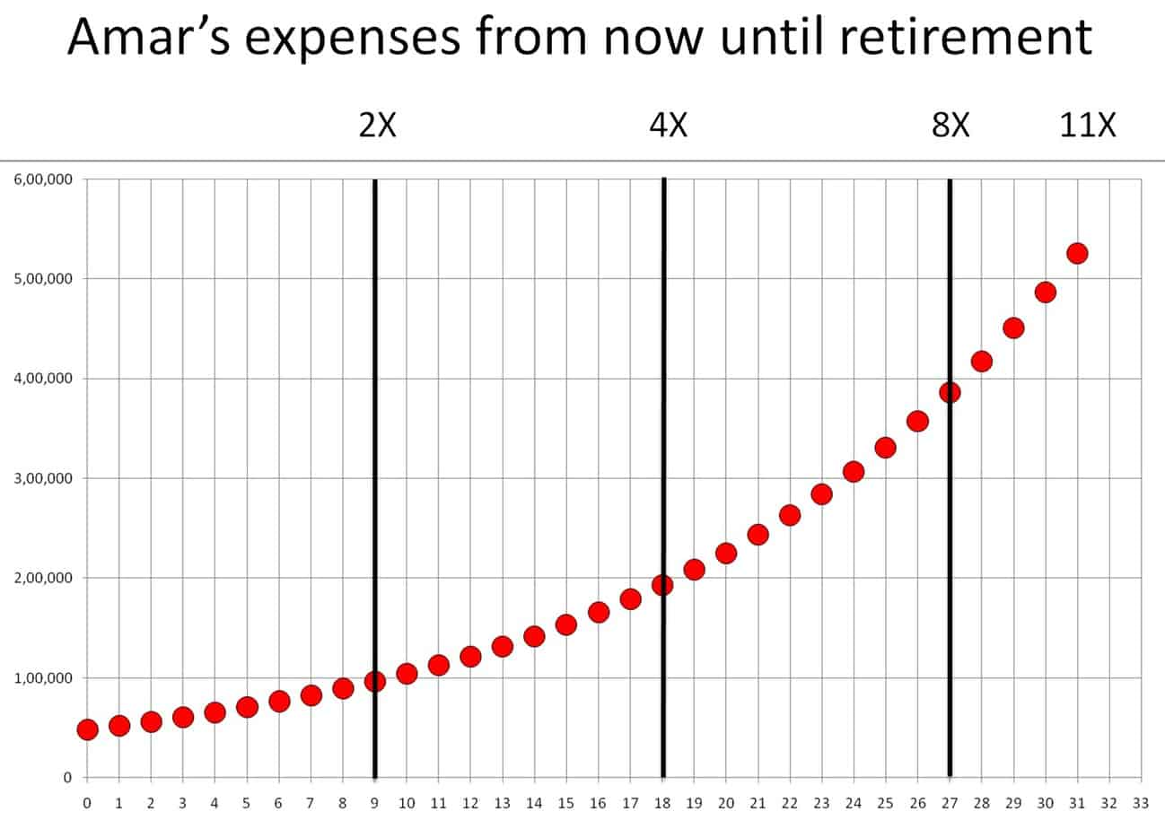 create retirement income plan: how expenses increase