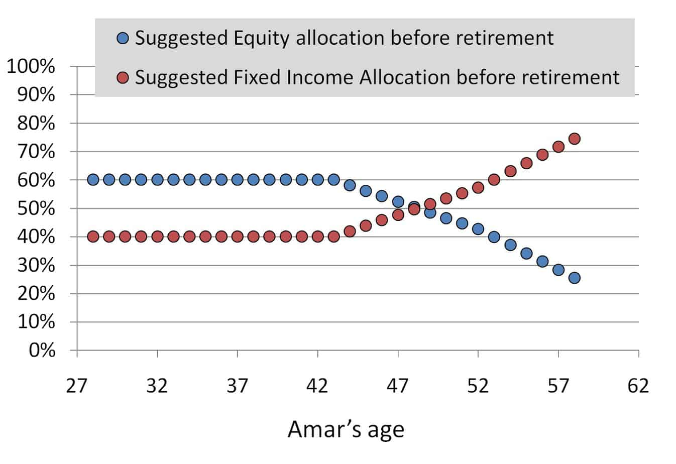 creating retirement income plan: variable asset allocation