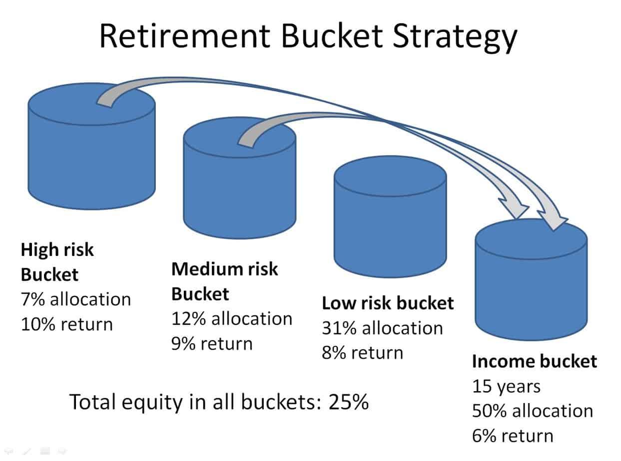 retirement bucket strategy: shifting money among buckets