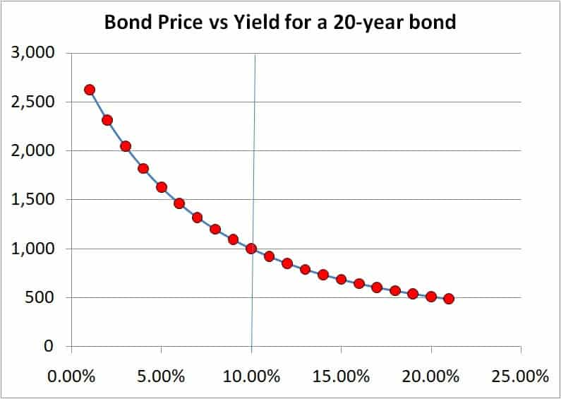 bond price vs bond yield for a 20 year bond