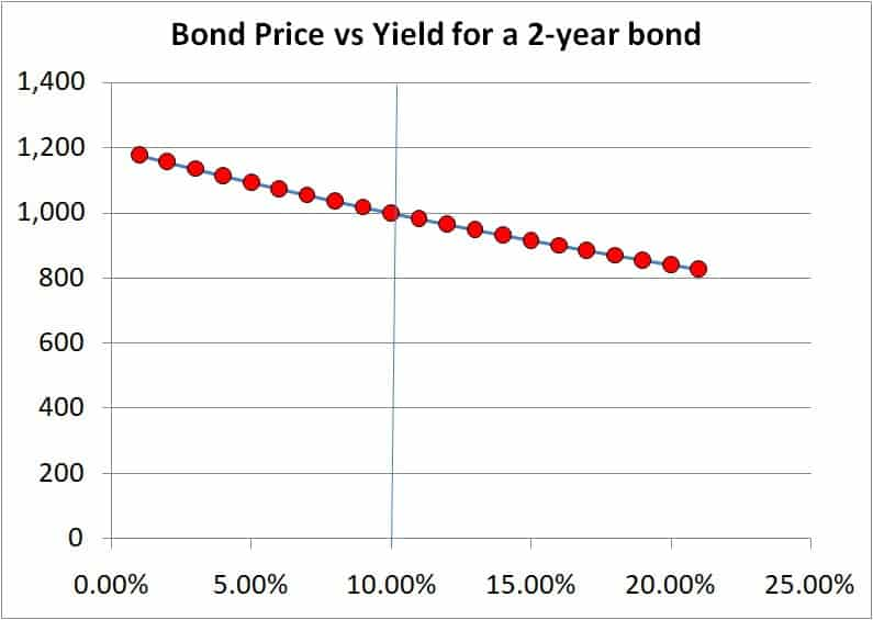 bond price vs bond yield for a two year bond