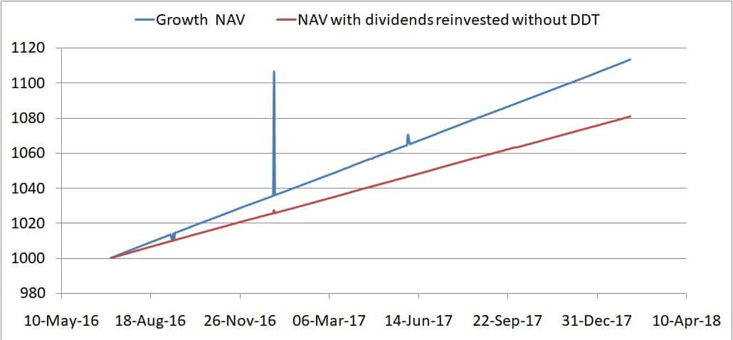 effect of dividend distribution tax on mutual fund dividends