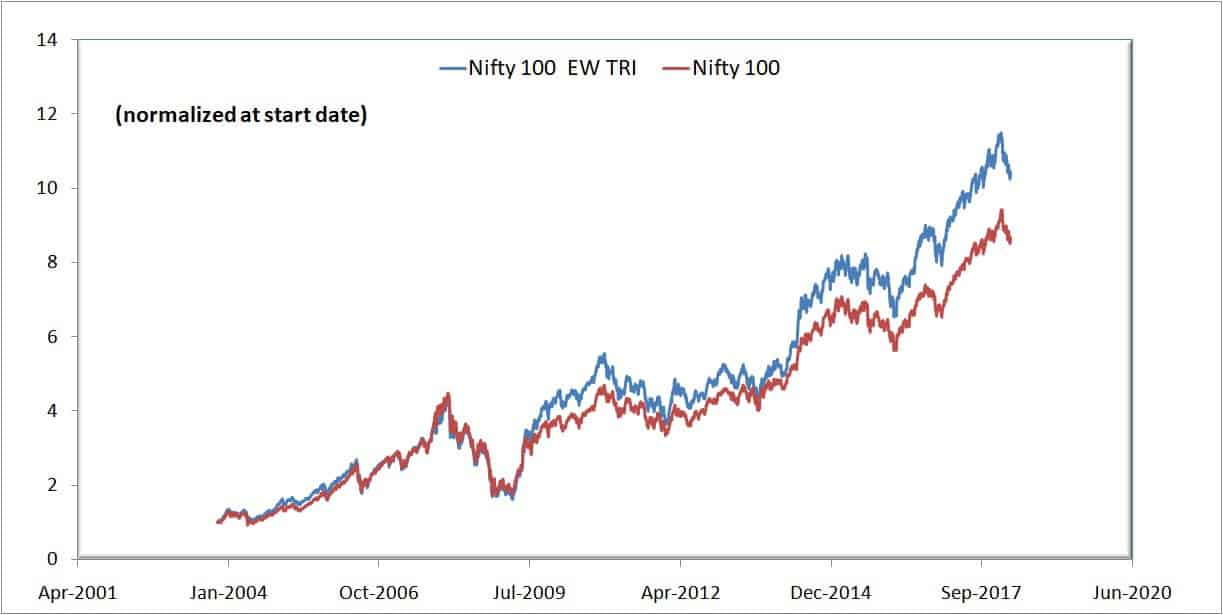 Nifty 100 equal weight price movement