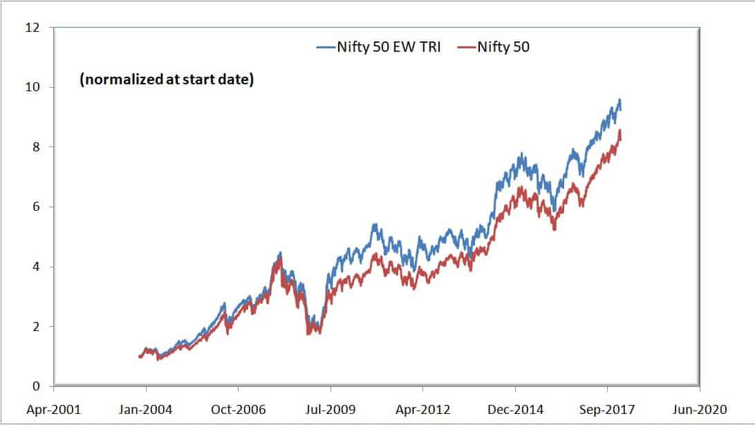 Nifty 50 equal weight vs Nifty 50