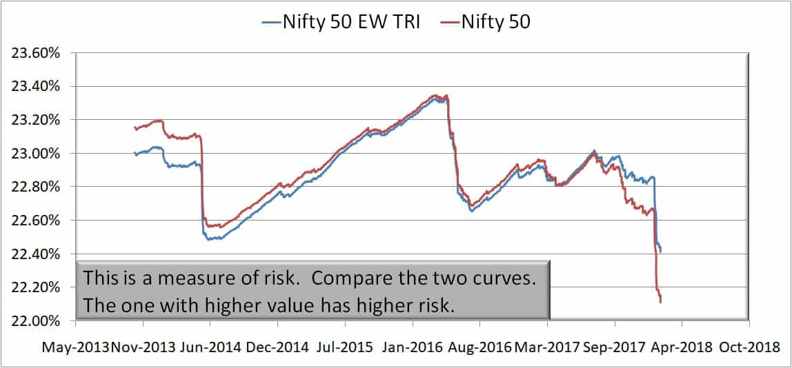Nifty 50 Equal Weight Index rolling risk (standard deviation) over 10 years
