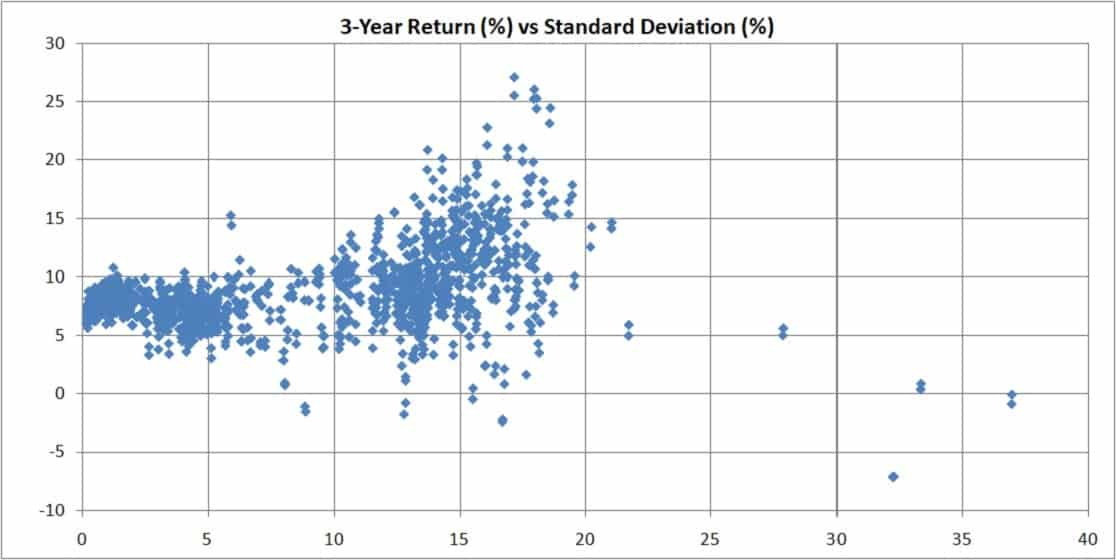 mutual fund risk vs return over 3 years