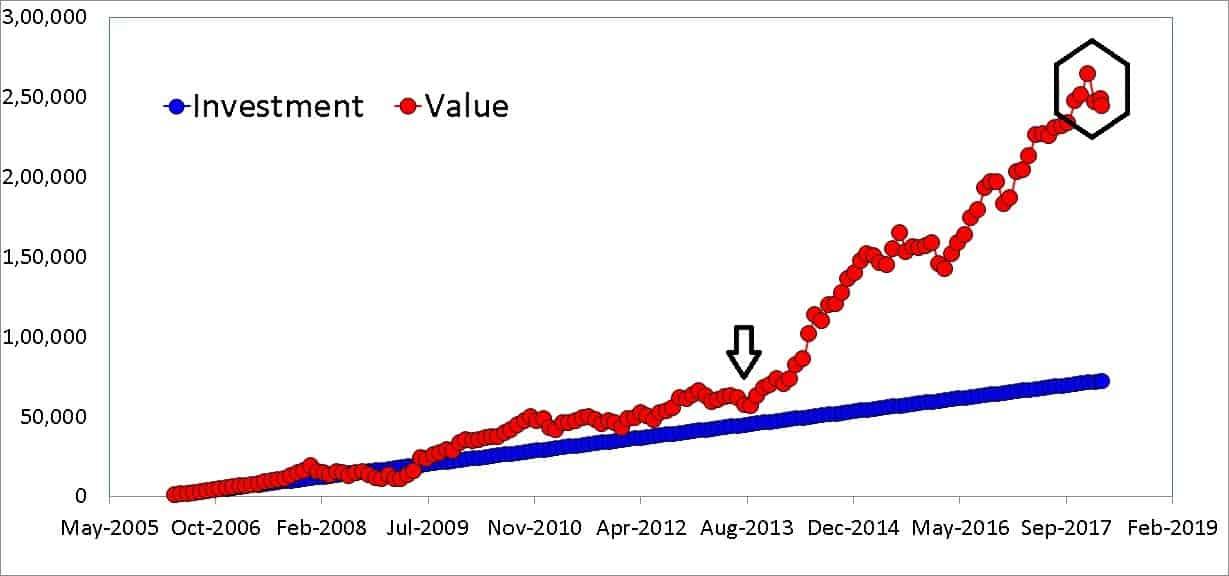 SIP in Sundaram Midcap Fund from April 2006