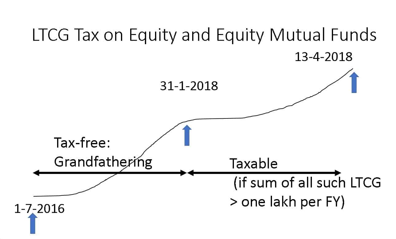 Equity LTCG taxation example how to file equity LTCG in ITR2