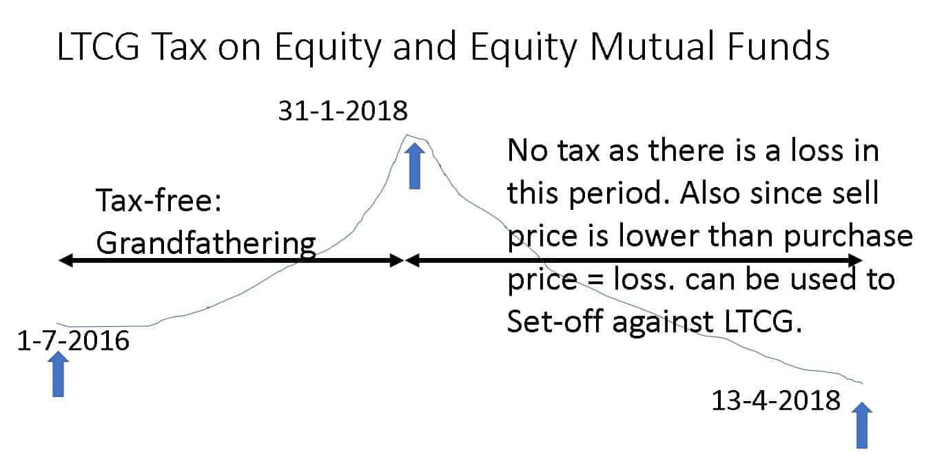 Equity-LTCG-tax-with-grandfathering-example-3