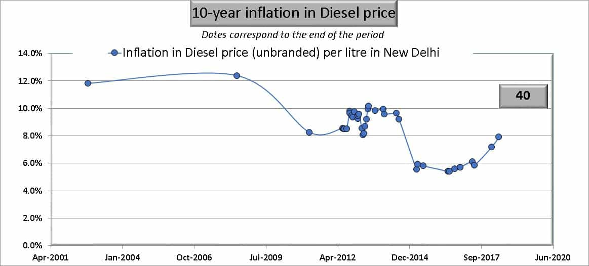 Ten year inflation in diesel prices in India