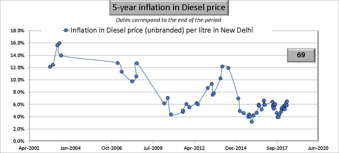 Five year inflation in diesel prices in India