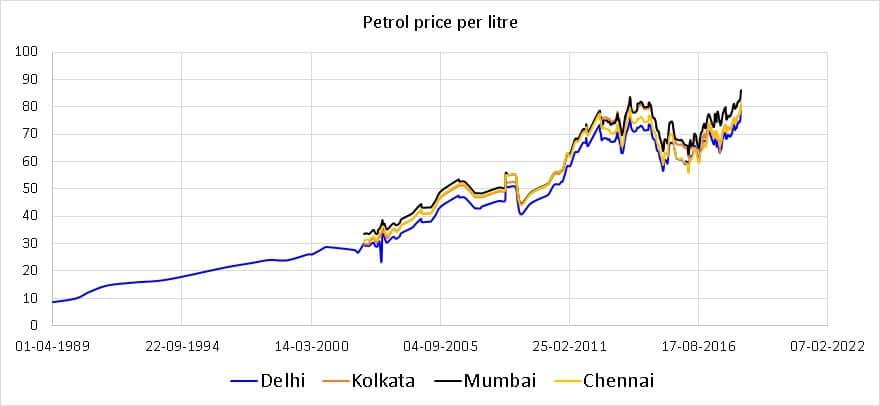 historical petrol price in India