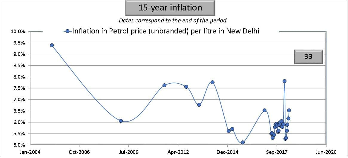 15 year inflation in petrol prices in India