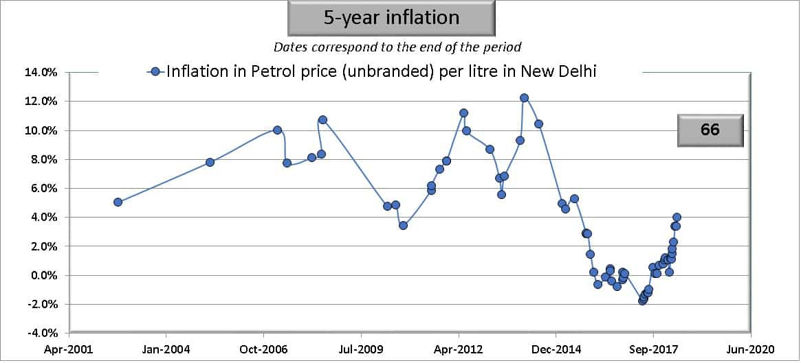 Five year inflation in petrol prices in India