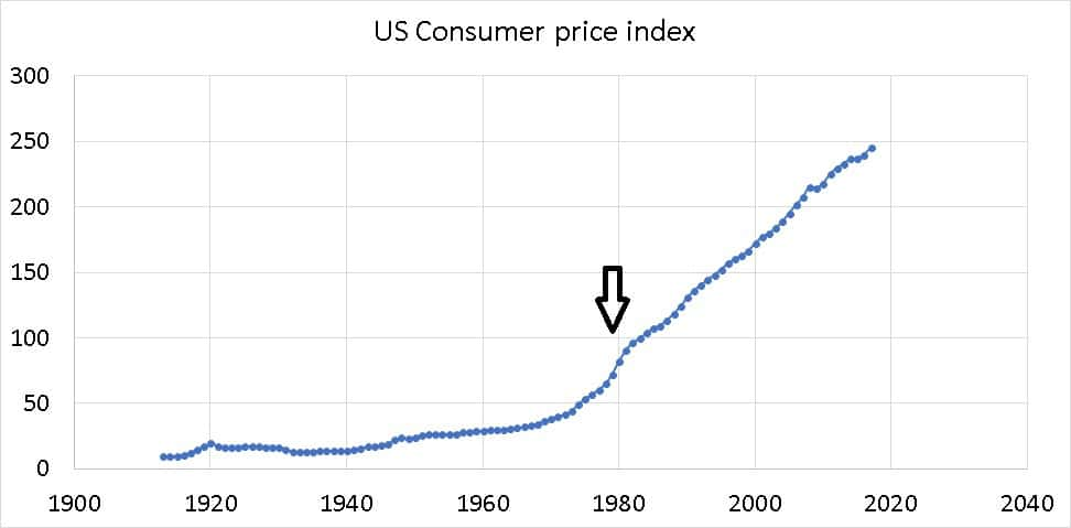 US consumer price index chart showing the change when oil prices shot up