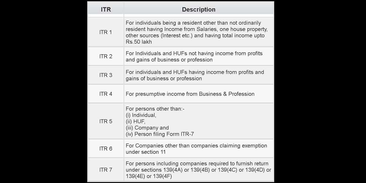 A.Y. 2018-19 Which ITR form should I use?