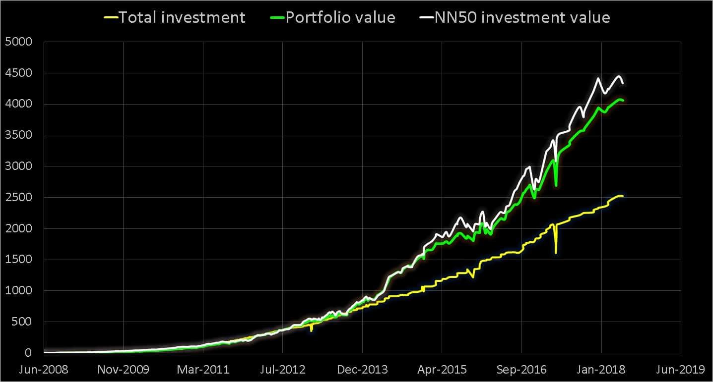 Mutual fund success story: my portfolio growth