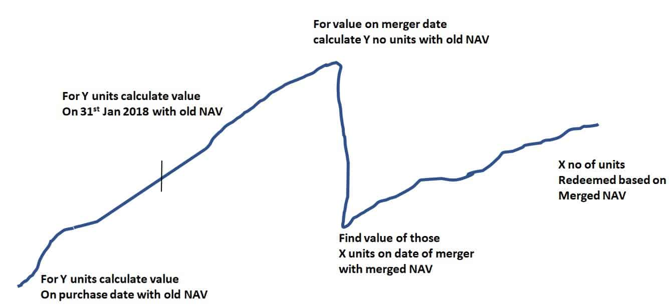 Capital gains computation in case of mutual fund mergers