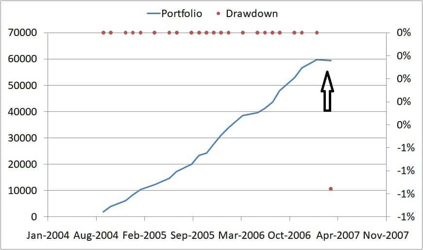 drawdown example - Market Timing with Index PE Ratio: Tactical Asset Allocation Backtest Part 1