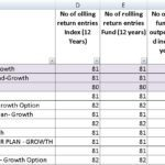 Why we badly need a Midcap & Smallcap Index Fund - Performance Comparison with Nifty Midcap 100 & Nifty Next 50