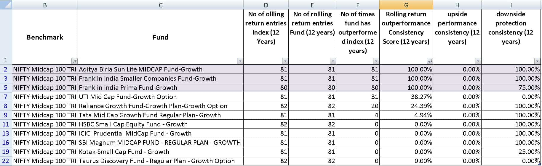 midcap mutual funds vs nifty 100 midcap index