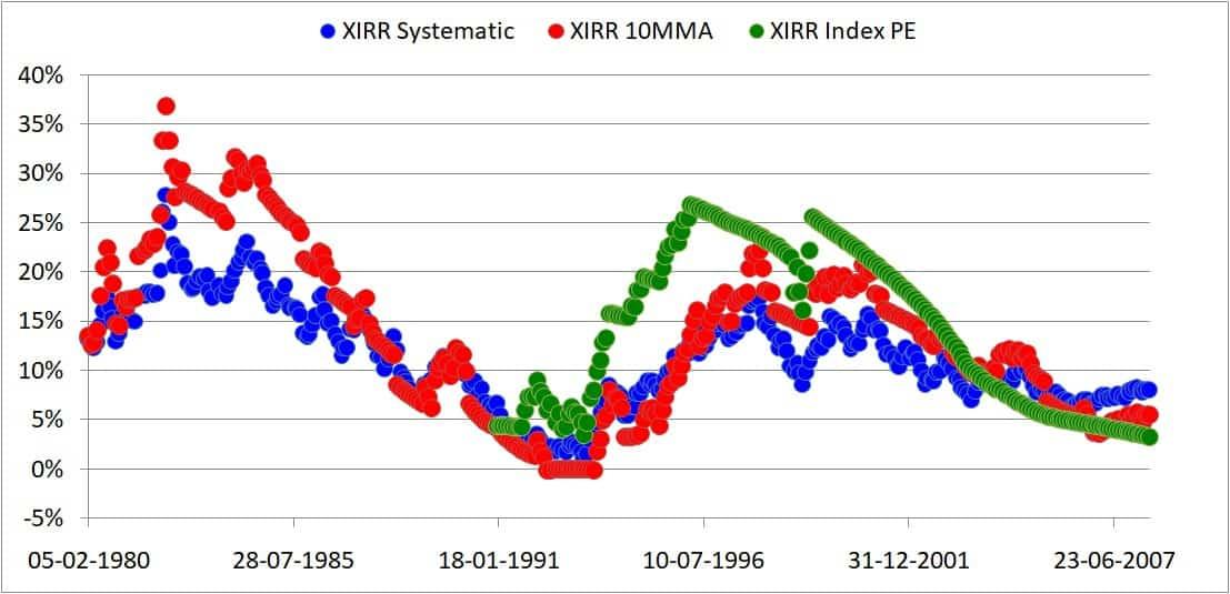 10MMA portfolio returns (XIRR)