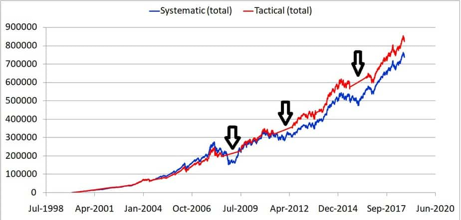 Moving average crossover 18 year study