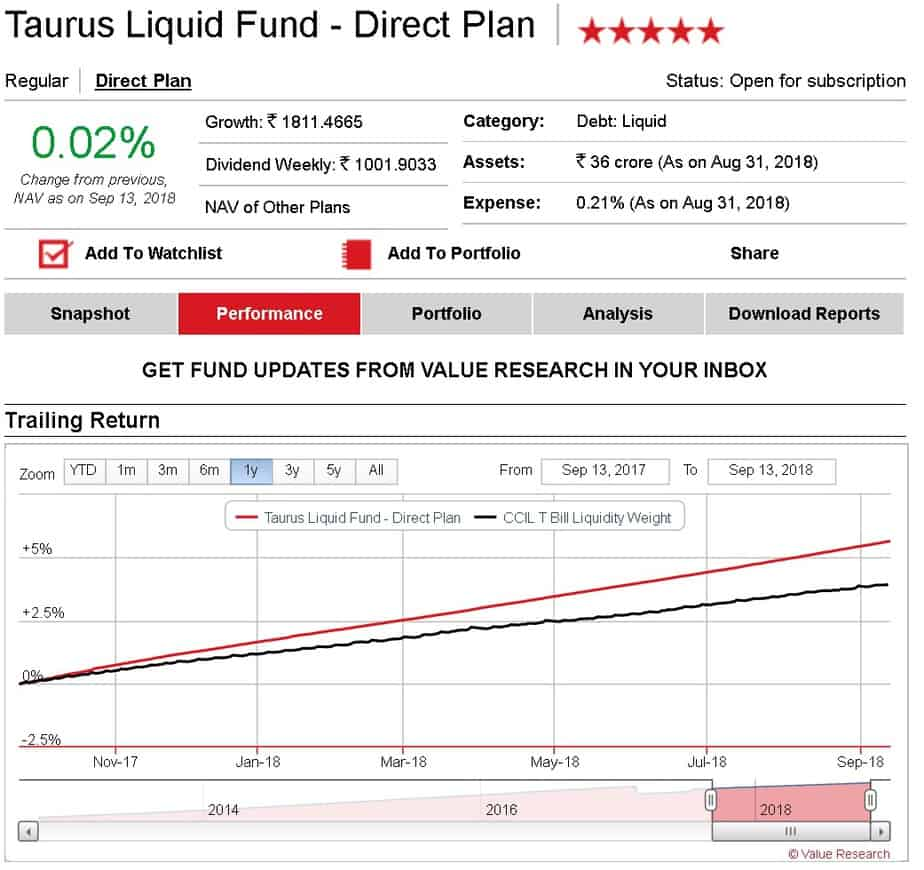 Taurus liquid fund last 1Y no credit risk seen