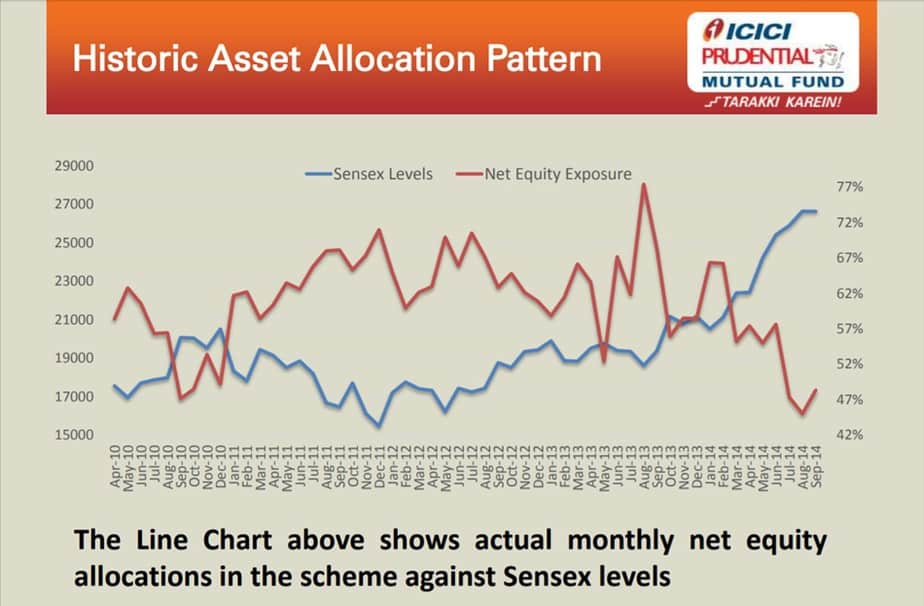 ICICI Prudential Balanced Advantage Fund: Equity exposure