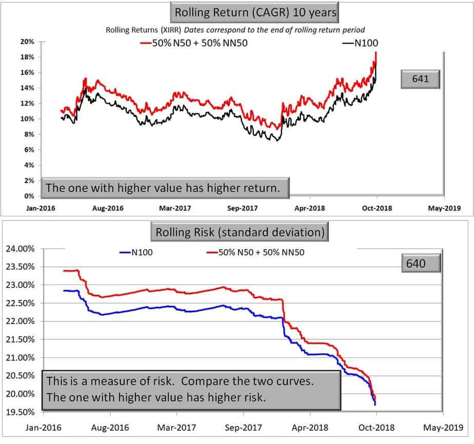50% Nifty 50 and 50% Nifty Next 50 vs Nifty 100 10 year data