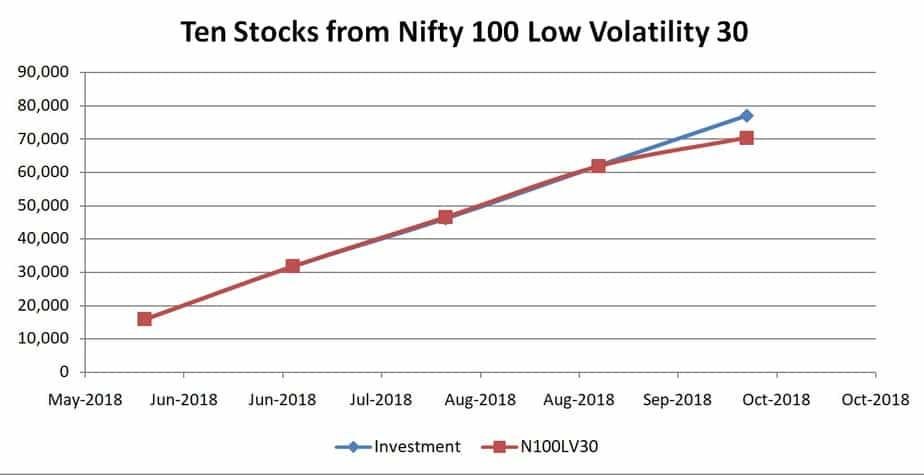 Ten stocks fromNIFTY 100 Low-Volatility 30