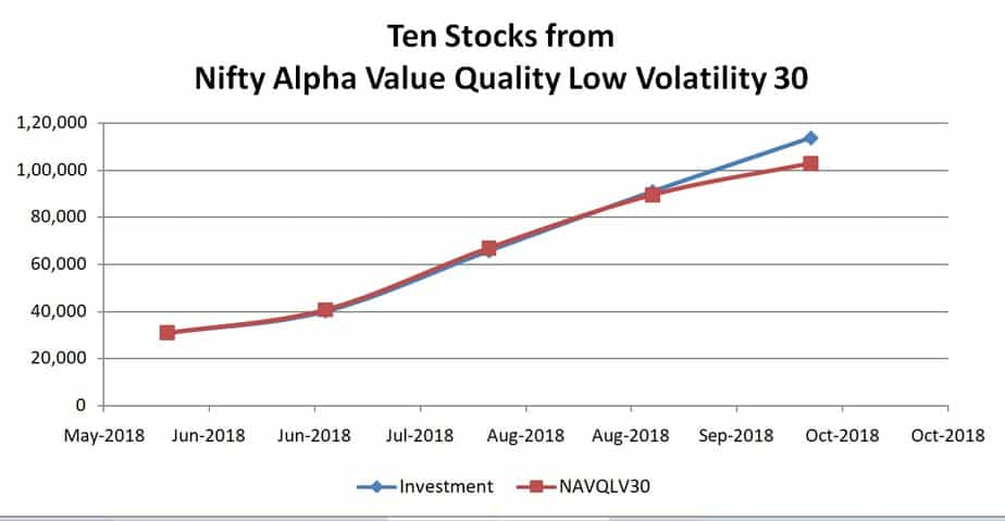 Ten stocks fromNIFTY Alpha Quality Value Low-Volatility 30