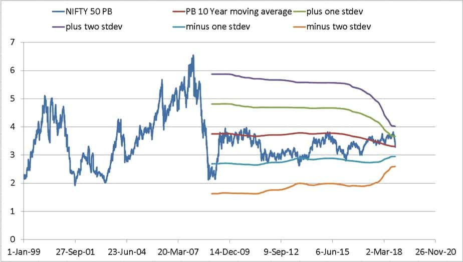 The 10-year moving average of the Nifty 50 PB