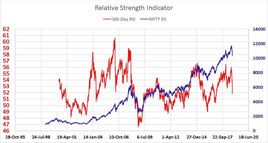 Nifty Relative Strength Index