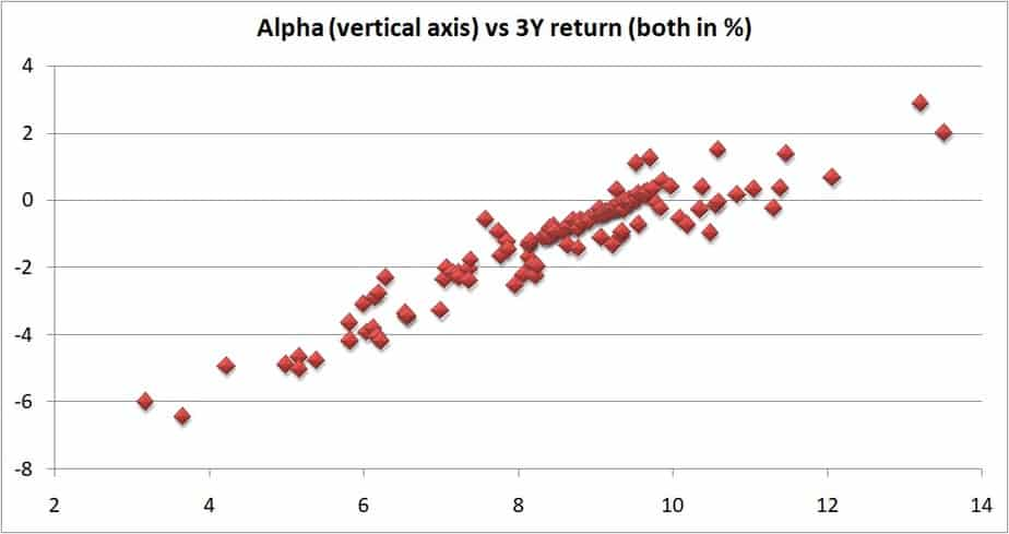 3Y alpha vs 3Y returns of large cap mutual funds