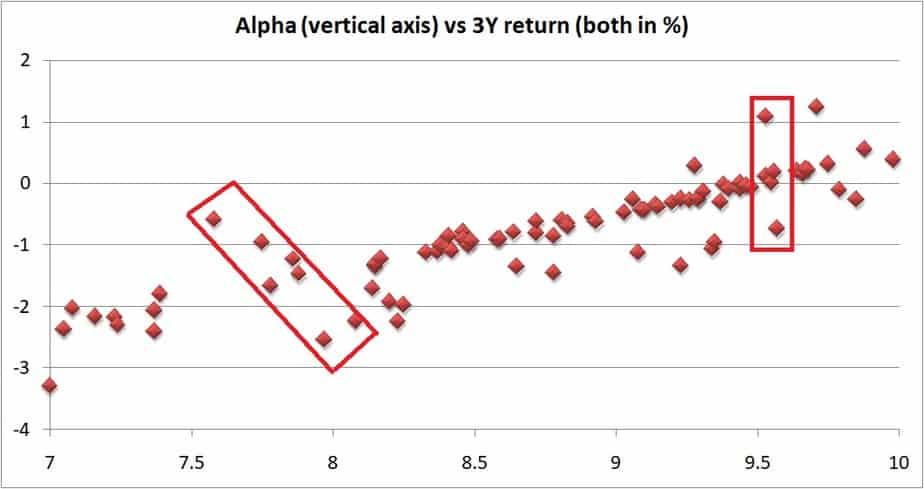 A closer look of 3Y alpha vs 3Y returns of large cap mutual funds