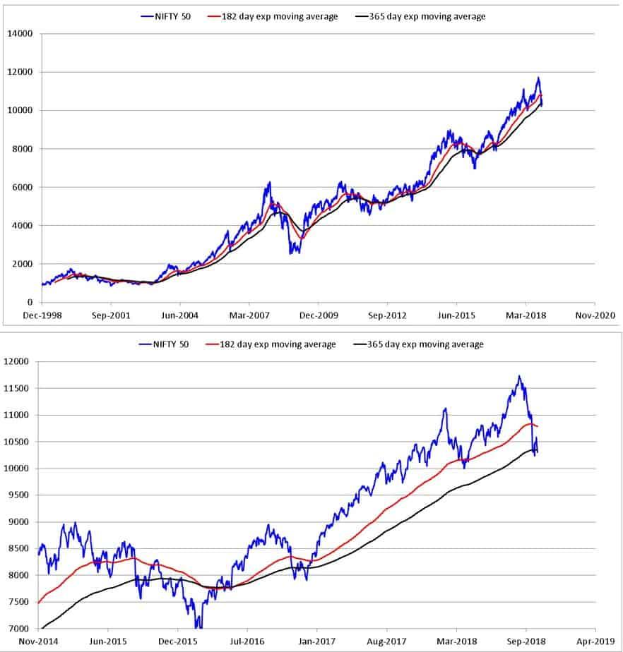 double moving average Market Analysis October 2018