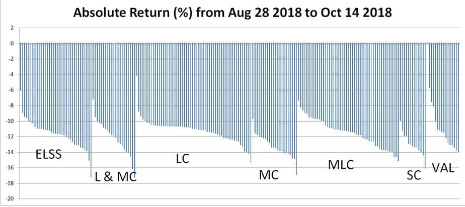 Category-wise fall in equity funds