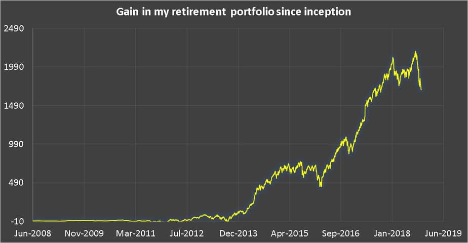 Gain or loss in the retirement equity portfolio since inception