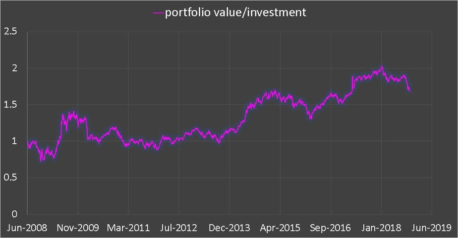 Retirement portfolio value divided by total investment