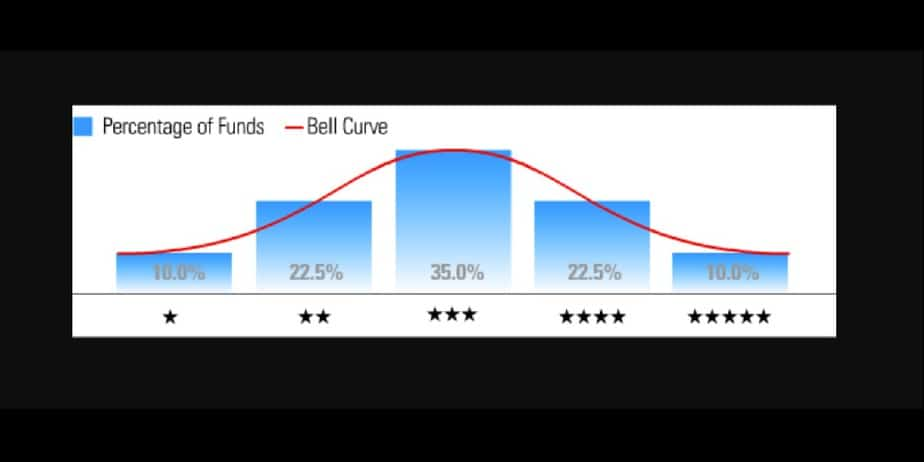 What are mutual fund star ratings