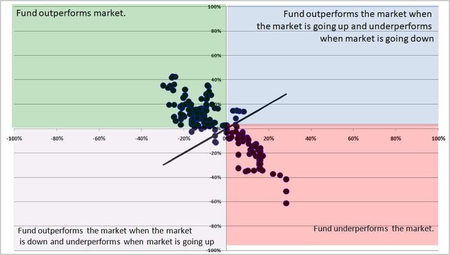 Axis long term equity vs NIfty 200 TRI fingerprint analysis