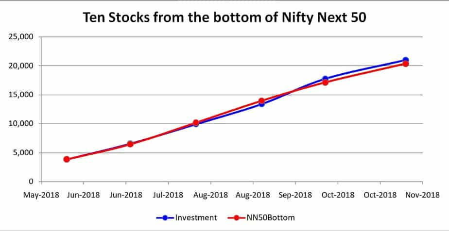 graph of Test Stock Portfolio 2: Ten stocks from the bottom of Nifty Next 50