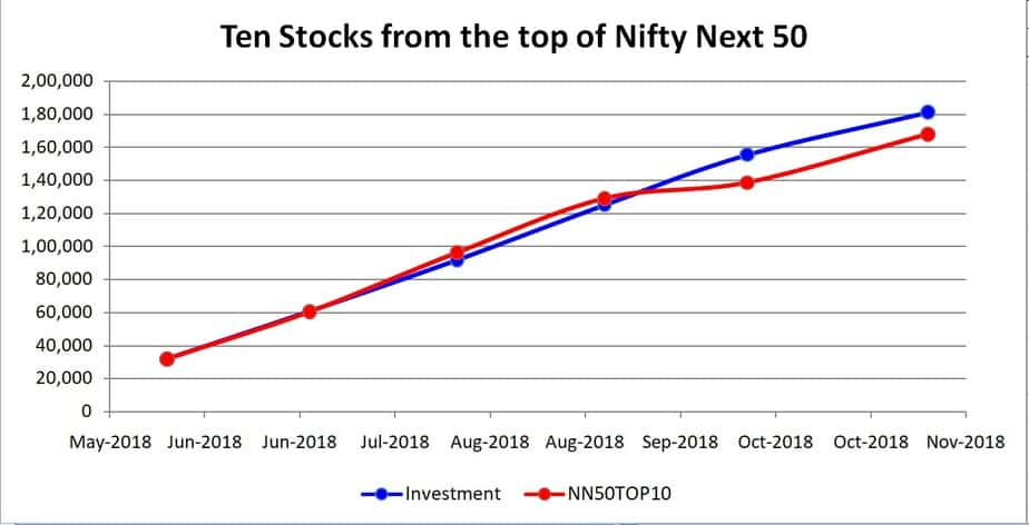 Graph of Test portfolio 1: Ten stocks from the top of Nifty Next 50