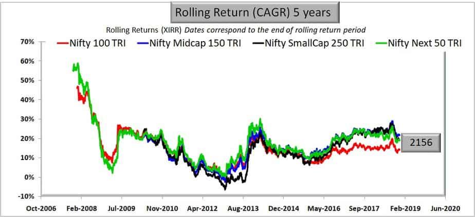 extended chart of Large Cap vs Mid Cap vs Small Cap: 5 years