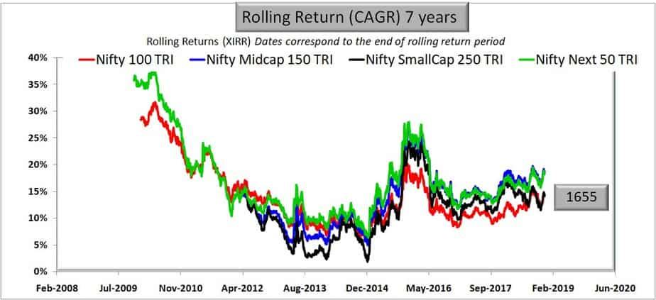 extended chart of Large Cap vs Mid Cap vs Small Cap: 7 years