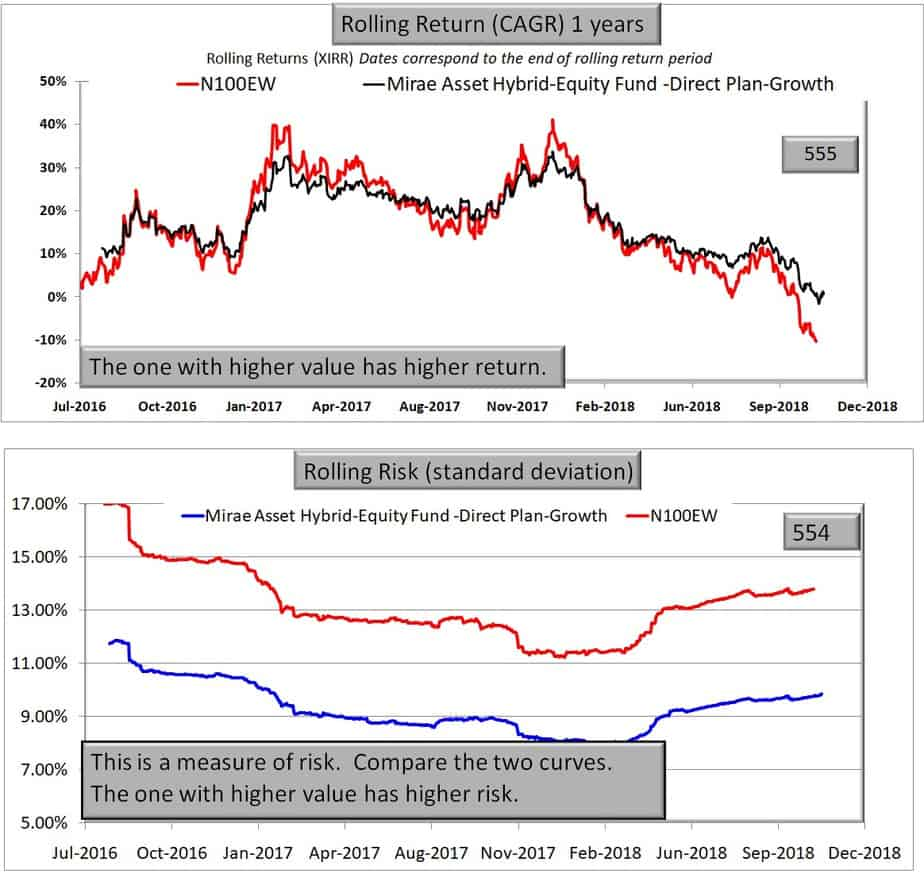 Mirae Asset Hybrid Equity Fund versus NIfty 100 Equal Weight Index