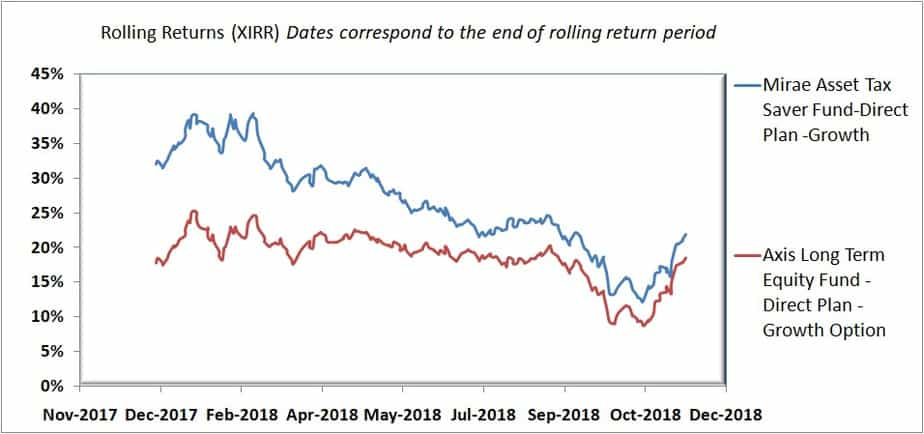 Rolling return comparison of Mirae Asset Tax Saver Fund vs Axis Long Term Equity Fund