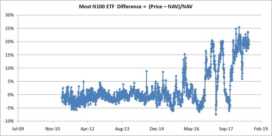 price to nav difference of the Motilal Oswal Nasdaq 100 ETF